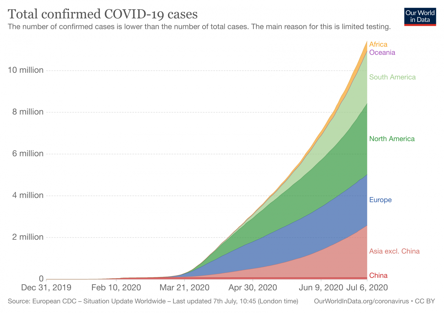 Chart of total confirmed COVID-19 cases (cumulative)