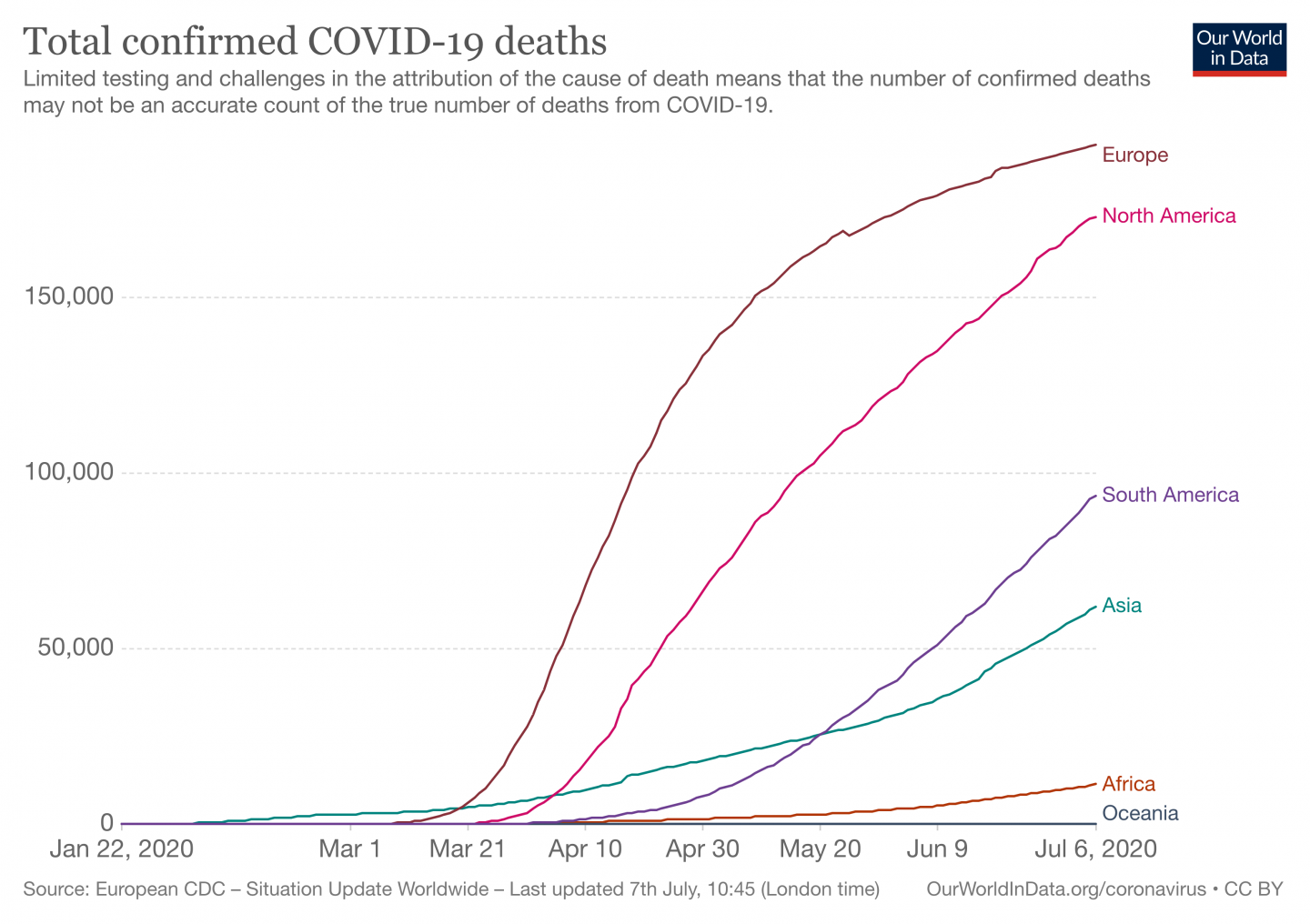 line graph showing total confirmed COVID-19 deaths by region. Europe and North America far surpass the others.