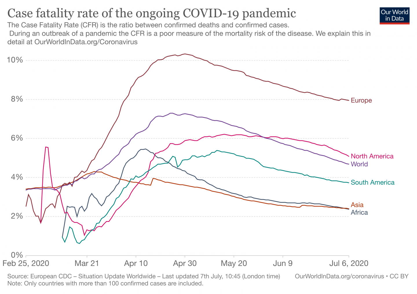 Line graph showing the case fatility rate of the COVID-19 pandemic by region. Europe is the highest at 8% as of 6 July 2020.