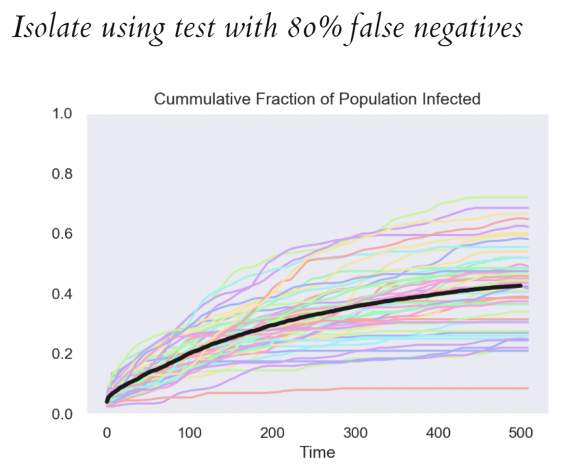 Chart showing impact of isolation when using test with 80% false negatives