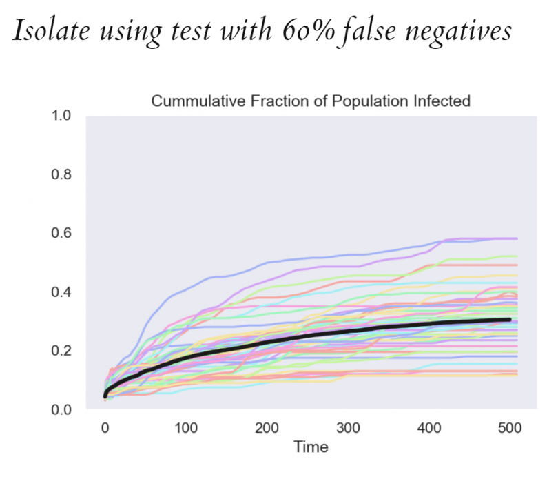 Chart showing the modelling results when assuming isolation using test with 60% false negatives