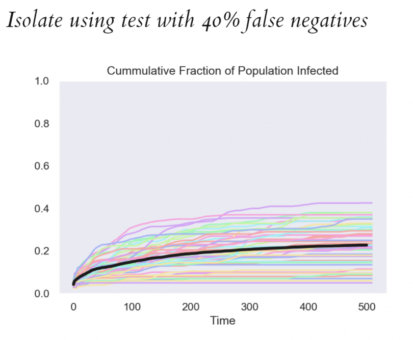 Chart showing results of modelling assuming isolation using test with 40% false negatives