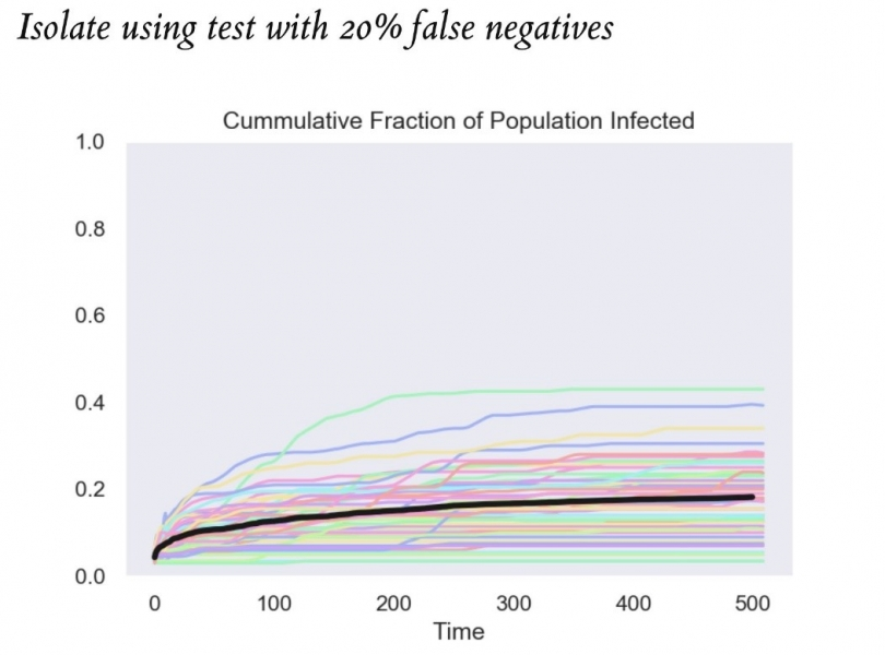 Chart showing results of modelling of isolation using test with 20% false negatives