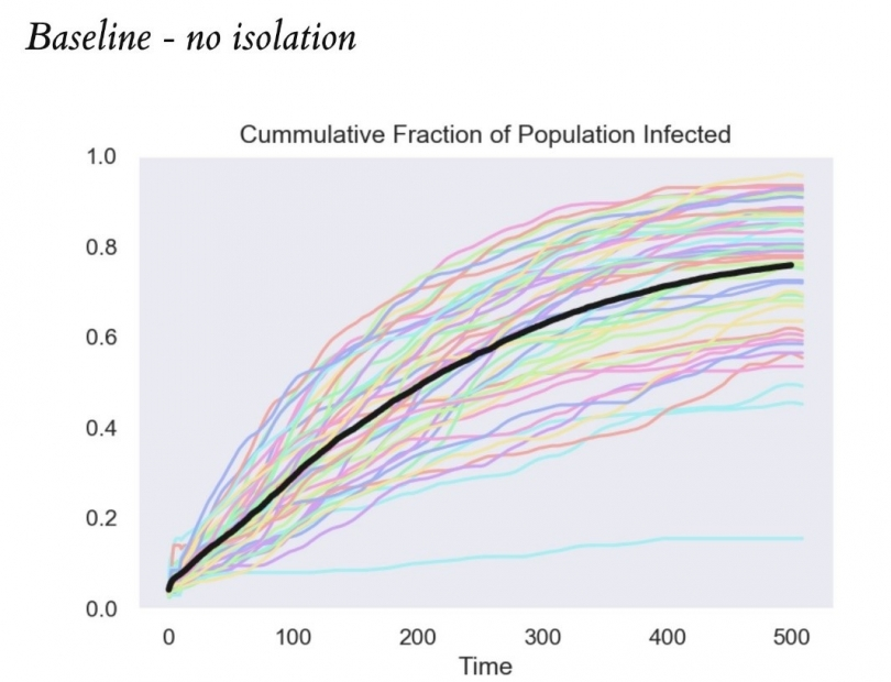 Chart of the modelling showing baseline with no isolation