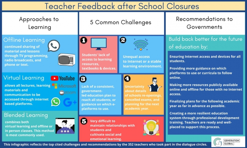 Summary of feedback from our Teacher Dialogue Circles