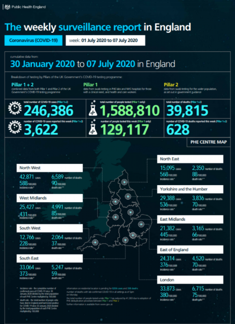 A poster from Public Health England showing information on Covid-19 in England