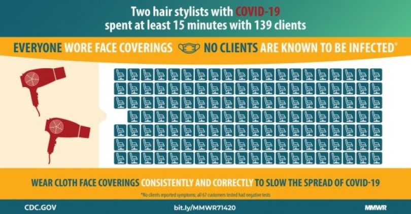 A infographic showing the number of people two hairstylists with Covid-19 came in contact with, but that as they were all wearing facemasks, no cases were known to result from it.