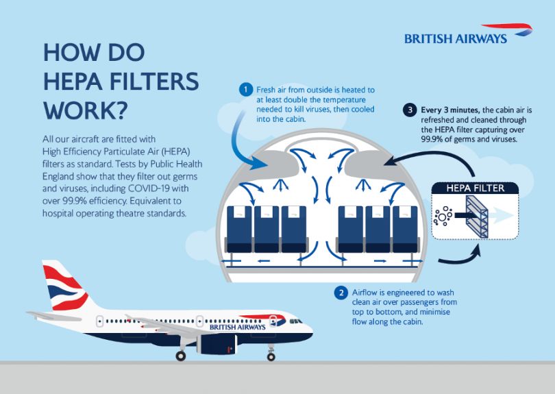 British Airways infographic explaining how HEPA filters work on their planes.