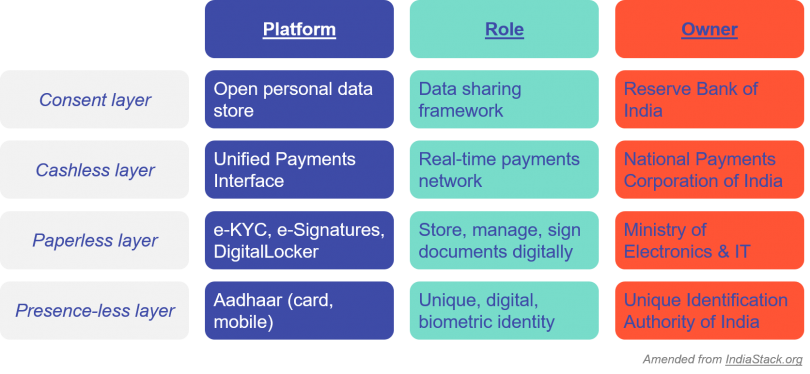 Diagram of consent, cashless, paperless and presence-less layers of India's platforms stack