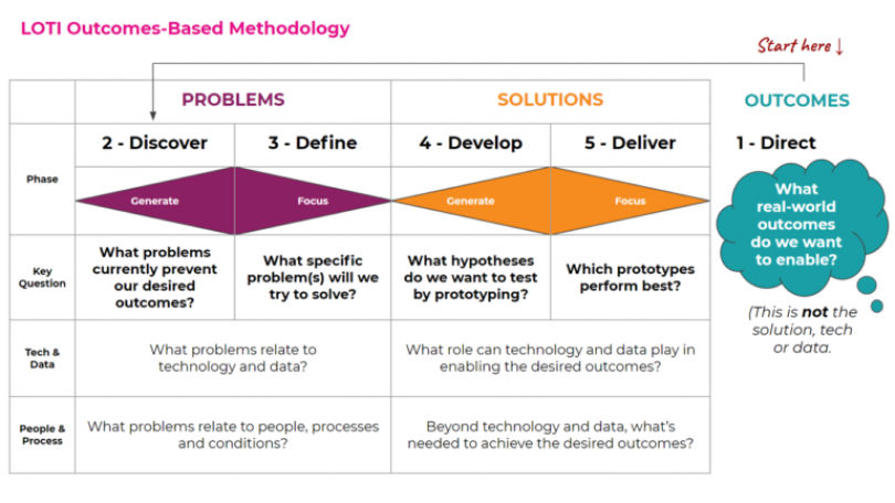 Diagram of LOTI's Outcomes-Based Methodology: 1. Direct, 2. Discover, 3. Define, 4. Develop, 5. Deliver