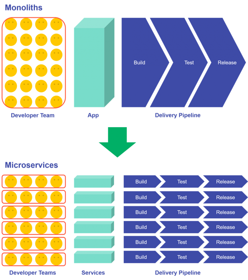 Diagram illustrating the change from monolithic software projects to microservice architecture