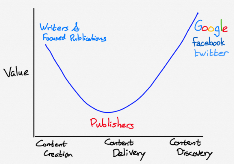 Smiling Curve in Publishing