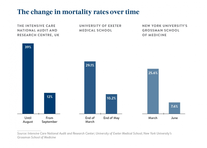 Three sets of data showing mortality rate dropping over time