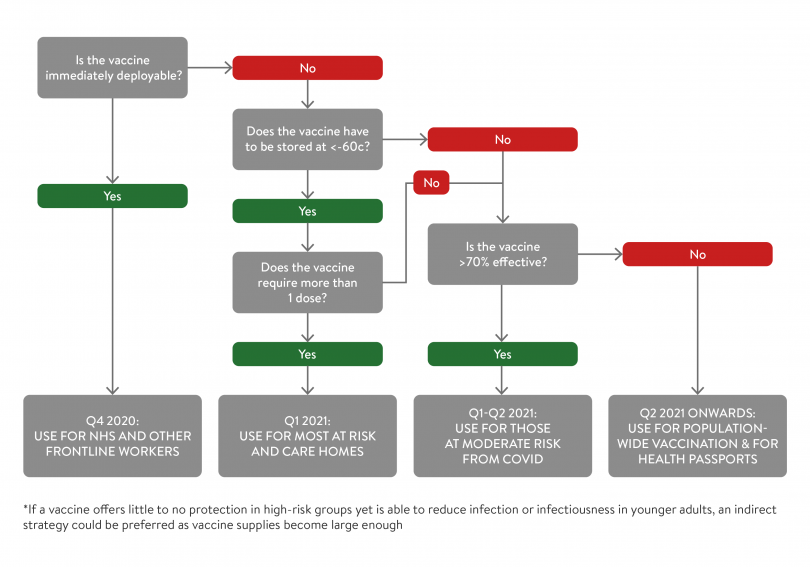 Flow chart of the vaccination matrix