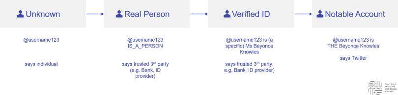 Illustration of 4 tiers of verification for social media accounts: unknown users, 'real person' users, users with a Verified, Real-Name ID, and 'Notable Accounts' e.g. celebrities