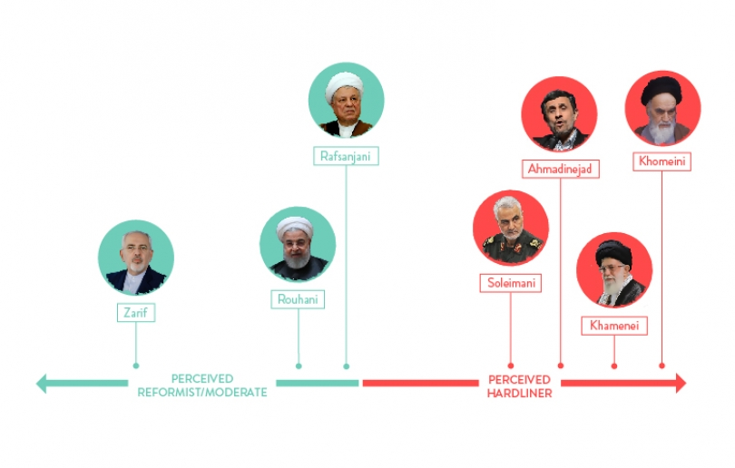 A Spectrum of Western Perceptions of Iranian Leaders