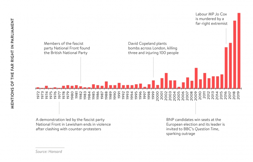 Figure 1.1 Mentions of the Far Right in Parliament.jpg