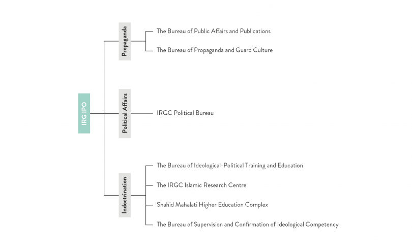 Figure 3- IRGC Ideological Political Structure_0.png