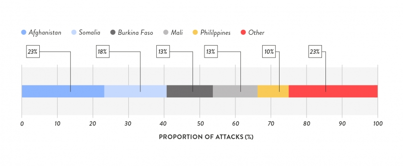 GEM_Webcharts__Countries to Suffer Most Attacks Against their Educational Institutions, 2018.jpg
