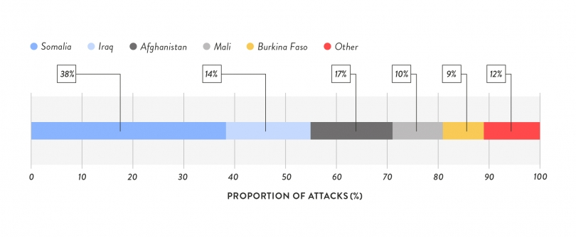 GEM_Webcharts__Countries to Suffer Most Attacks on their Government Institutions, 2018.jpg