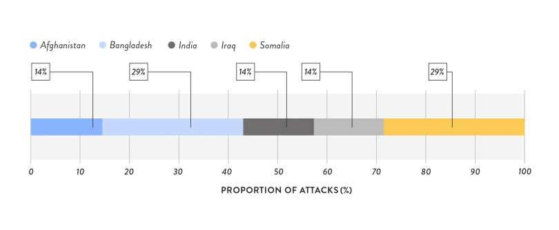 GEM_Webcharts__Countries to Suffer Most Attacks on their Media Industry and Journalists, 2018.jpg