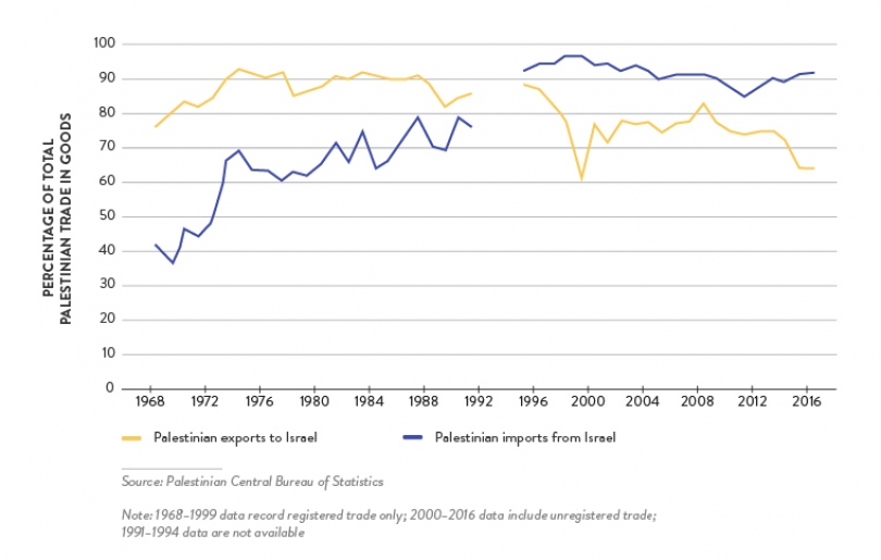 Israeli-Palestinian Trade: In-Depth Analysis | Institute for Global