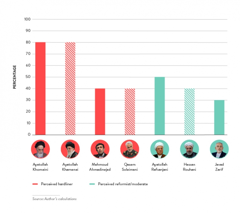 Percentage of Leaders' Speeches That Refer to Pan-Islamism