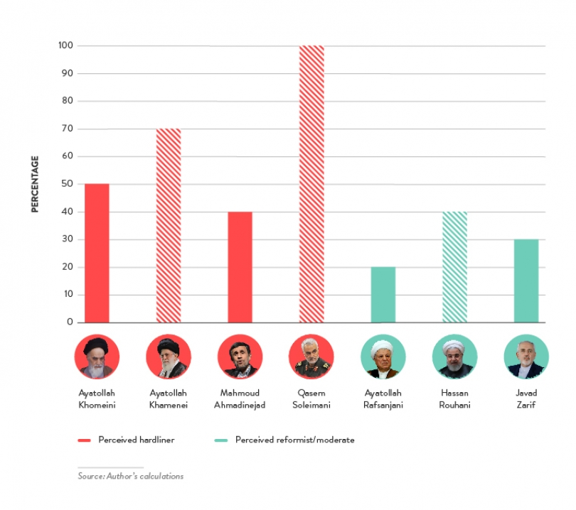 Percentage of Leaders' Speeches That Refer to Revolutionary Shiism